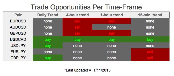 Forex trading week start time