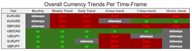How to determine the overall trend in forex