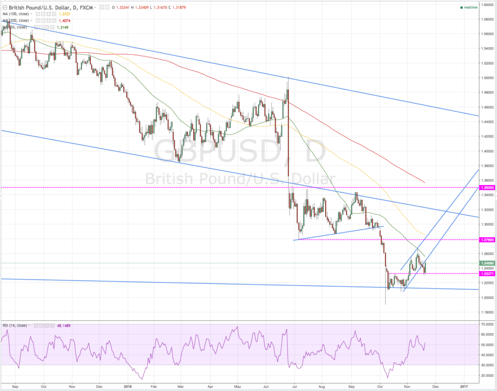 GBPUSD is still in an obvious downtrend on the daily chart.