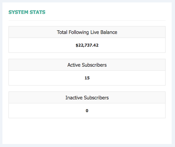 Total subscribers and funds being managed.