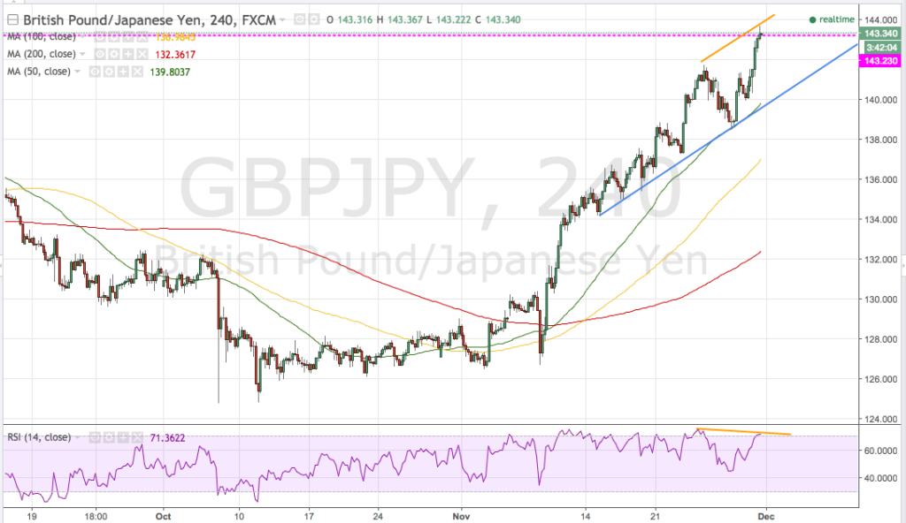 More bearish divergence on GBPJPY