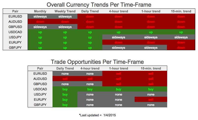 Determine the trend in forex